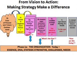 making strategy make a difference