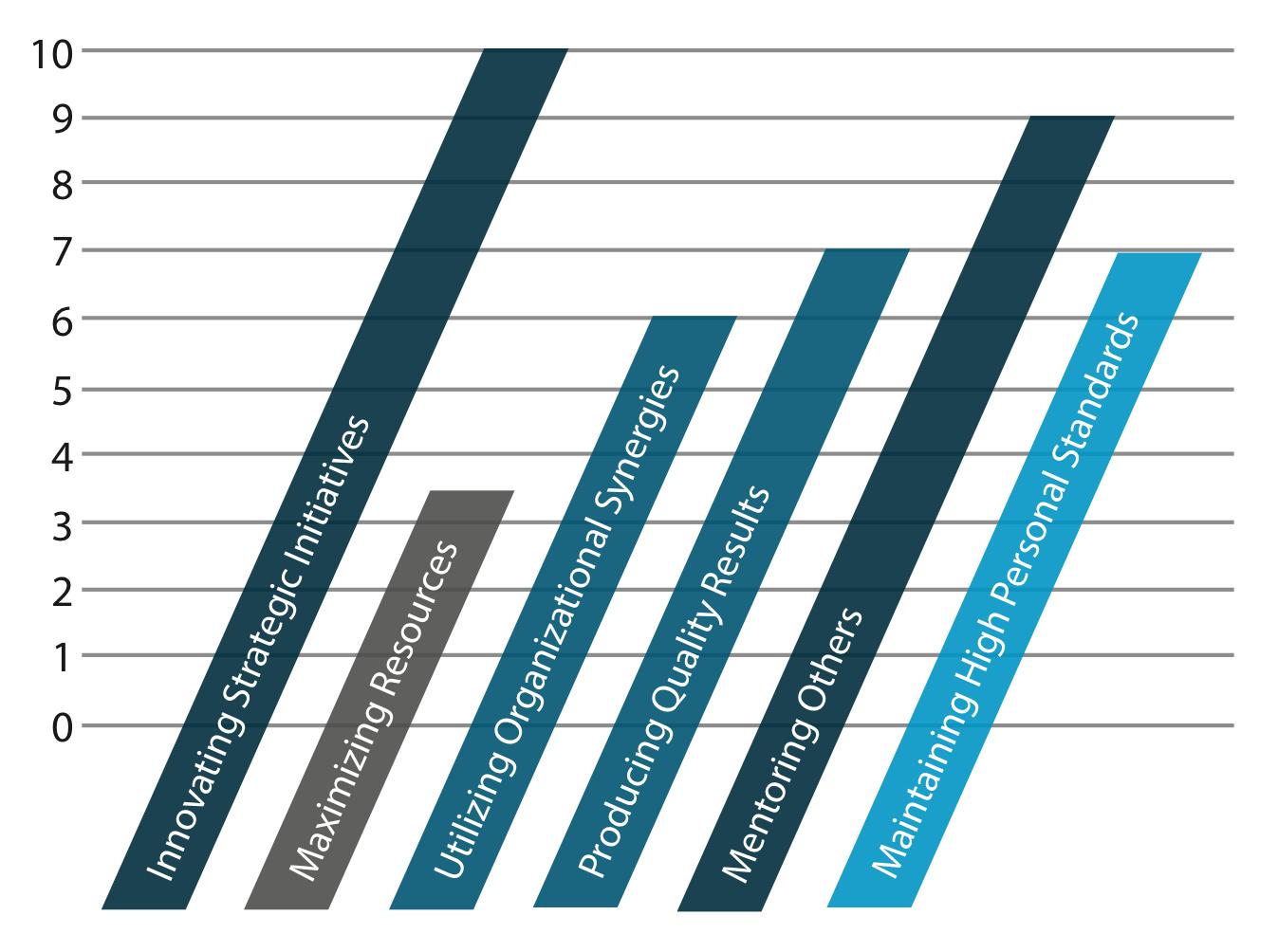 ProfileXT Executive Leadership Report chart