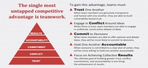 Pyramid with five behaviours of a cohesive team, Results, Accountability, Commitment, Conflict and Trust.