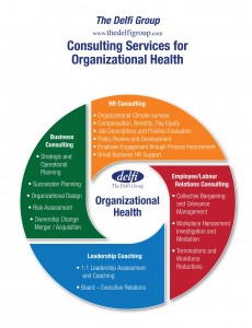 A circle chart outlining the The Delfi Group Consulting Services for Organizational Health. This includes HR Consulting, Employee/Labour Relations Consulting, Business Consulting and Leadership Coaching.