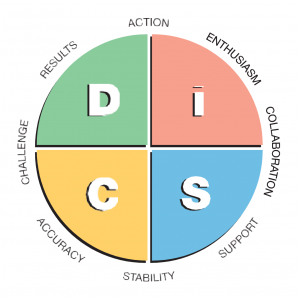 DiSC Chart with four sections, Dominance, Influence, Conscientiousness and Steadiness.